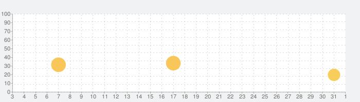 Dr. Pandaリフォーム屋さんの話題指数グラフ(6月1日(月))