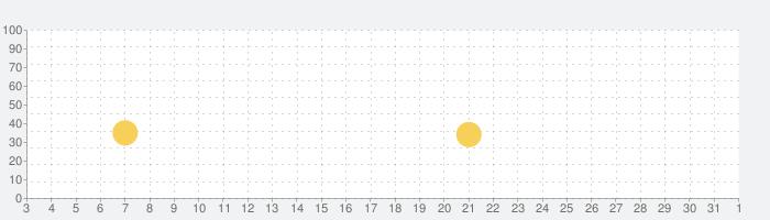 ハリー・ポッター:ホグワーツの謎の話題指数グラフ(4月1日(水))