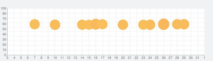 slither.ioの話題指数グラフ(4月1日(水))