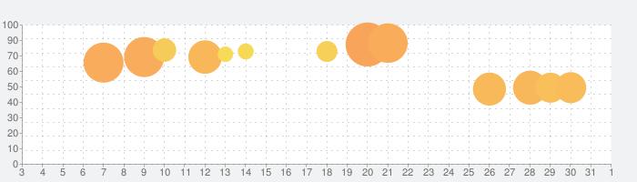 またおじいちゃんがいない - 脱出ゲームの話題指数グラフ(4月1日(水))