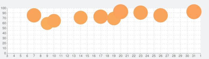 Pixelmator Photoの話題指数グラフ(4月1日(水))