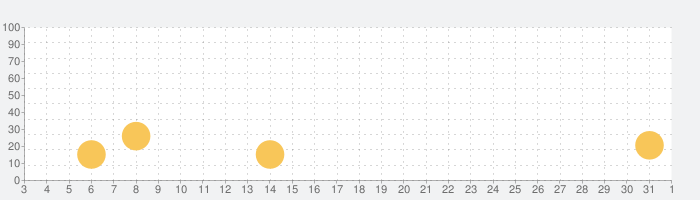 着信音 - iPhone用着メロ, 着信音メーカー.の話題指数グラフ(11月1日(日))