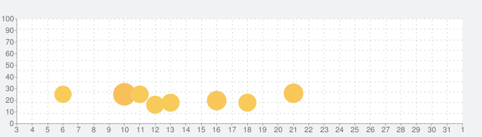 MiXplorer Silver - ファイルマネージャーの話題指数グラフ(8月1日(日))