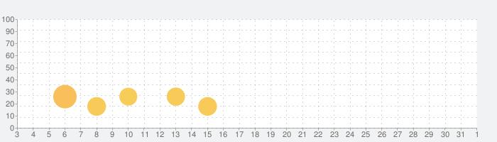 Cameringo+フォトフィルターカメラの話題指数グラフ(11月1日(日))
