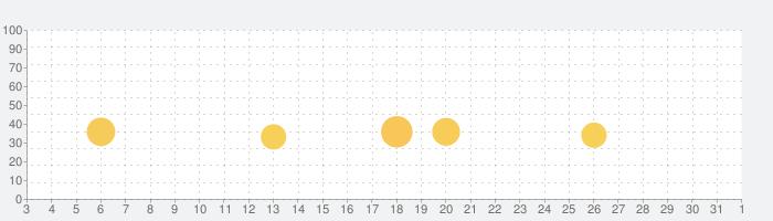 WILL:素晴らしき世界の話題指数グラフ(4月1日(水))