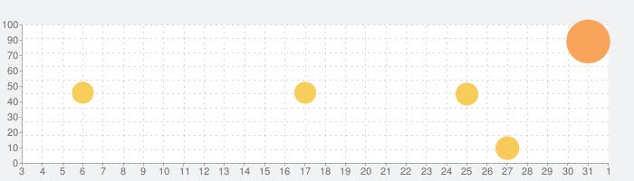 dTVの話題指数グラフ(4月1日(水))