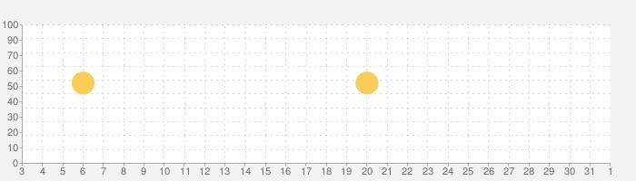 Microsoft Edge: Webブラウザーの話題指数グラフ(8月1日(日))