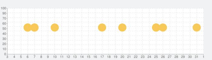 UNIQLOアプリ-ユニクロアプリの話題指数グラフ(4月1日(水))