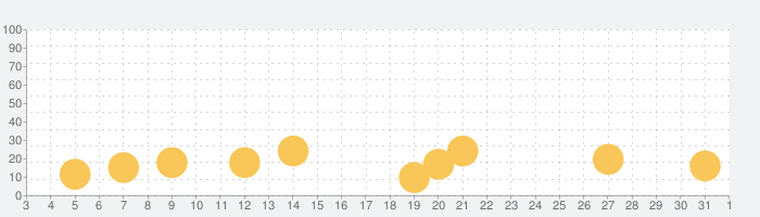イントゥ・ザ・デッド 2の話題指数グラフ(4月1日(水))