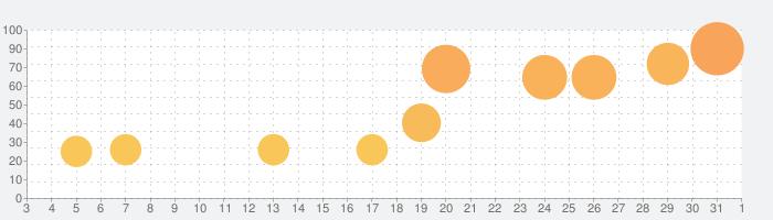 SKYHILLの話題指数グラフ(6月1日(月))