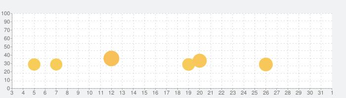Dream League Soccer 2020の話題指数グラフ(4月1日(水))