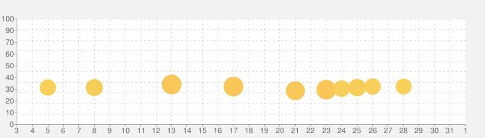 市 車 運転 学校 sim 3dの話題指数グラフ(6月1日(月))