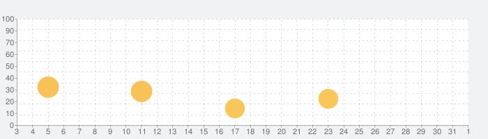 新TOEIC®テスト 英単語・熟語 マスタリー2000の話題指数グラフ(11月1日(日))