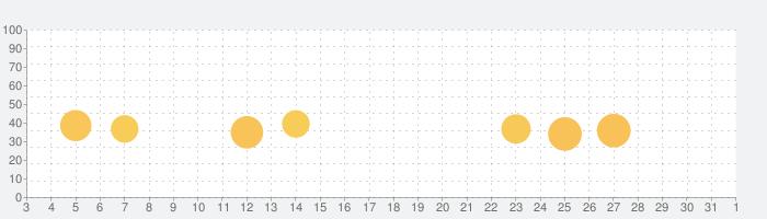 マネーフォワード ME - 人気の家計簿(かけいぼ)の話題指数グラフ(11月1日(日))