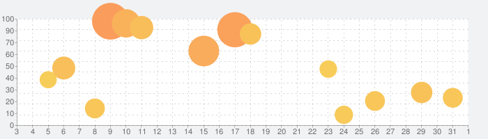 BFT - Bear Focus Timerの話題指数グラフ(4月1日(水))