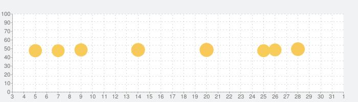 HotspotShield VPN & Wifi Proxyの話題指数グラフ(6月1日(月))