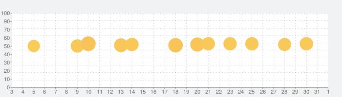 家計簿 Dr.Wallet-人気の簡単家計簿(かけいぼ)の話題指数グラフ(11月1日(日))