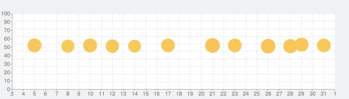 CyberGhost VPN - 高速セキュアなプロキシの話題指数グラフ(6月1日(月))