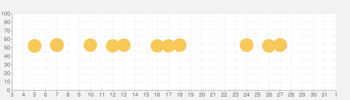 Moneytree 家計簿より楽チンの話題指数グラフ(11月1日(日))