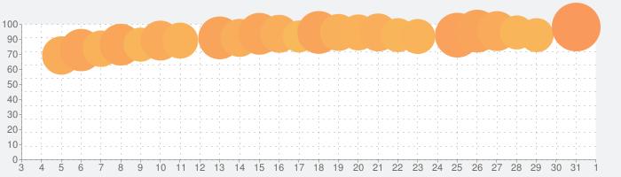 メンタルリープ公式アプリ:ワンダーウィークの話題指数グラフ(6月1日(月))