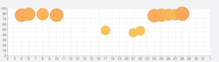 KWGT Kustom Widget Pro Keyの話題指数グラフ(8月1日(日))