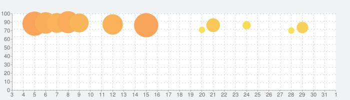ポケットワールド 3Dの話題指数グラフ(4月1日(水))
