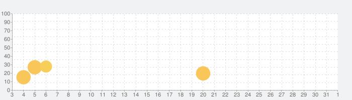 RPG アンビションレコードの話題指数グラフ(4月1日(水))