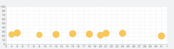 ベビーパンダの幼稚園ゲームの話題指数グラフ(11月1日(日))