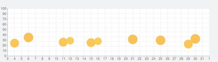 Marvel Unlimitedの話題指数グラフ(6月1日(月))