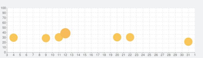 Bad Northの話題指数グラフ(4月1日(水))