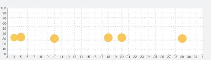 Lifeline:無限の途中の話題指数グラフ(4月1日(水))