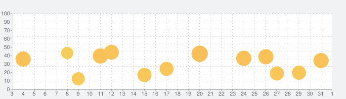 TOEFL®テスト英単語3800(4訂版)の話題指数グラフ(6月1日(月))