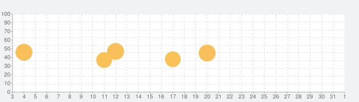 everPostの話題指数グラフ(6月1日(月))
