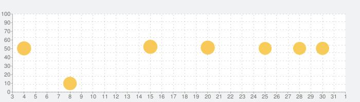 cocorus-マインドフルネス瞑想・睡眠の瞑想の話題指数グラフ(11月1日(日))