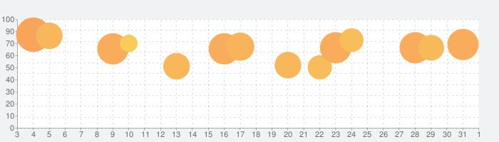 みんなのオセロの話題指数グラフ(6月1日(月))