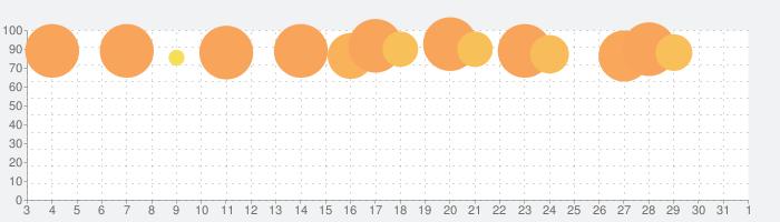 信長の野望・烈風伝の話題指数グラフ(4月1日(水))