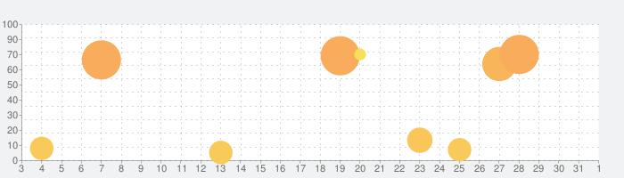 あいりすミスティリア!の話題指数グラフ(4月1日(水))
