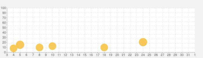 ごはん大好きの話題指数グラフ(11月1日(日))