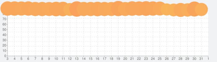 プロ野球スピリッツAの話題指数グラフ(4月1日(水))