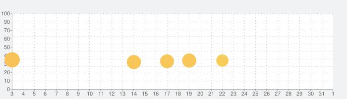 ドトコイ有料版の話題指数グラフ(11月1日(日))