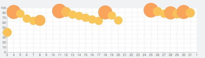 ガンダムブレイカーモバイルの話題指数グラフ(4月1日(水))