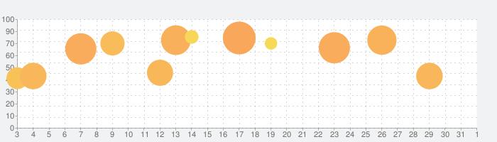 ナイト・アンド・ドラゴン2 - 狂乱の時代 -の話題指数グラフ(4月1日(水))