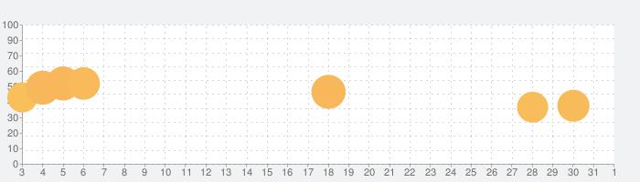 仕事サボる! -脱出ゲームの話題指数グラフ(6月1日(月))
