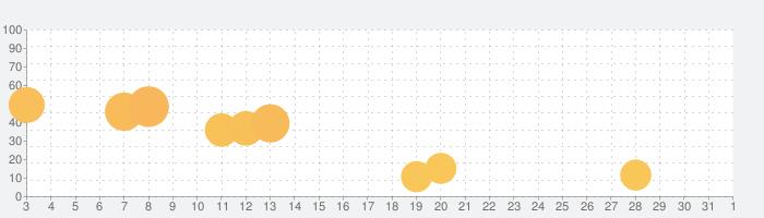 坂を使ってカージャンプの話題指数グラフ(4月1日(水))