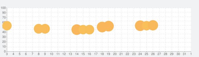 Soap Cuttingの話題指数グラフ(4月1日(水))