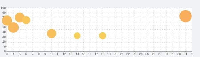 HUNTER×HUNTER アリーナバトルの話題指数グラフ(4月1日(水))