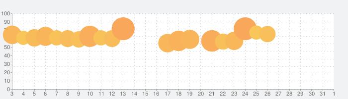 Coke ON(コークオン)の話題指数グラフ(4月1日(水))