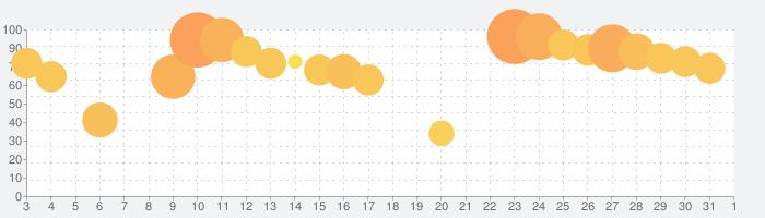 実況パワフルサッカーの話題指数グラフ(4月1日(水))