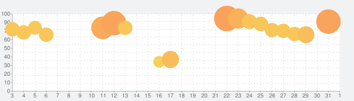乃木坂46リズムフェスティバルの話題指数グラフ(6月1日(月))