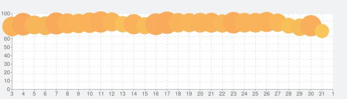 ツイキャス・ビュワーの話題指数グラフ(6月1日(月))